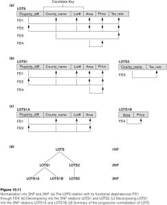 Database normalization six quiz goesary documentation for Table design normalization