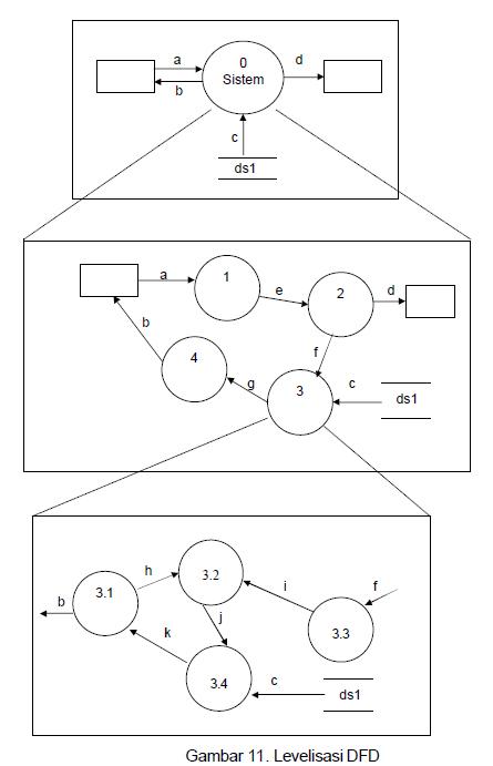 Data Flow Diagram  Dfd  Quiz 5